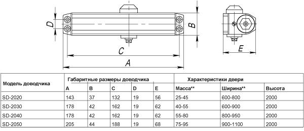 Фото двери Доводчик Punto (Пунто) дверной SD-2020 AL 25-45 кг